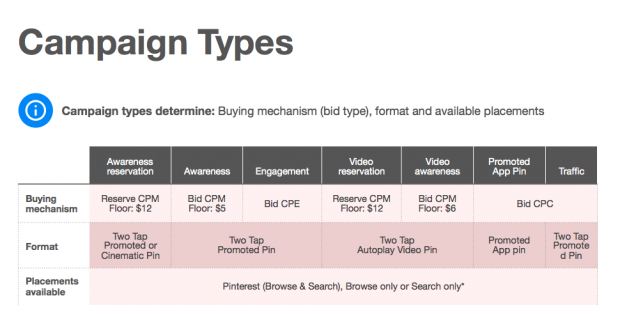 Step 3 Campaign Type Format